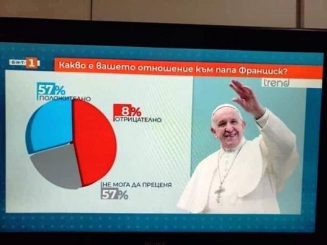 От тази анкета май разбрахме само, че някой в телевизията