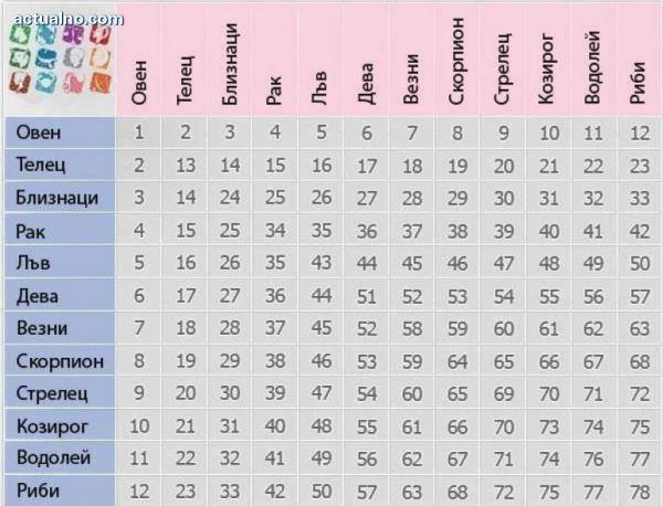 Снимка: Велико! Тази Уникална Таблица Разкрива Любовната Съвместимост На Зодиите! Вижте Я!