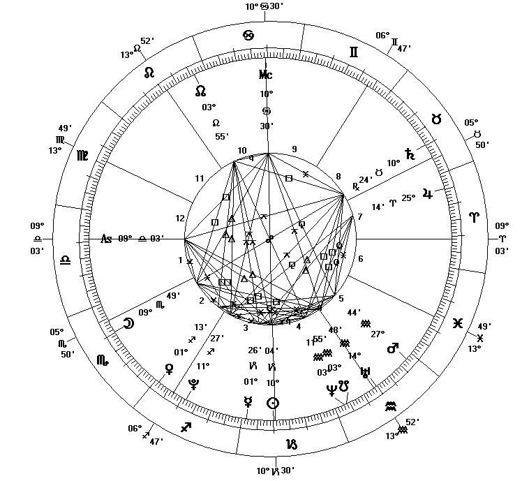 Хороскоп Близнаци(22 май - 21 юни)Не губете контакт с Вашето